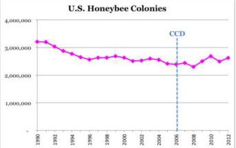 USDA-Bee-Graph